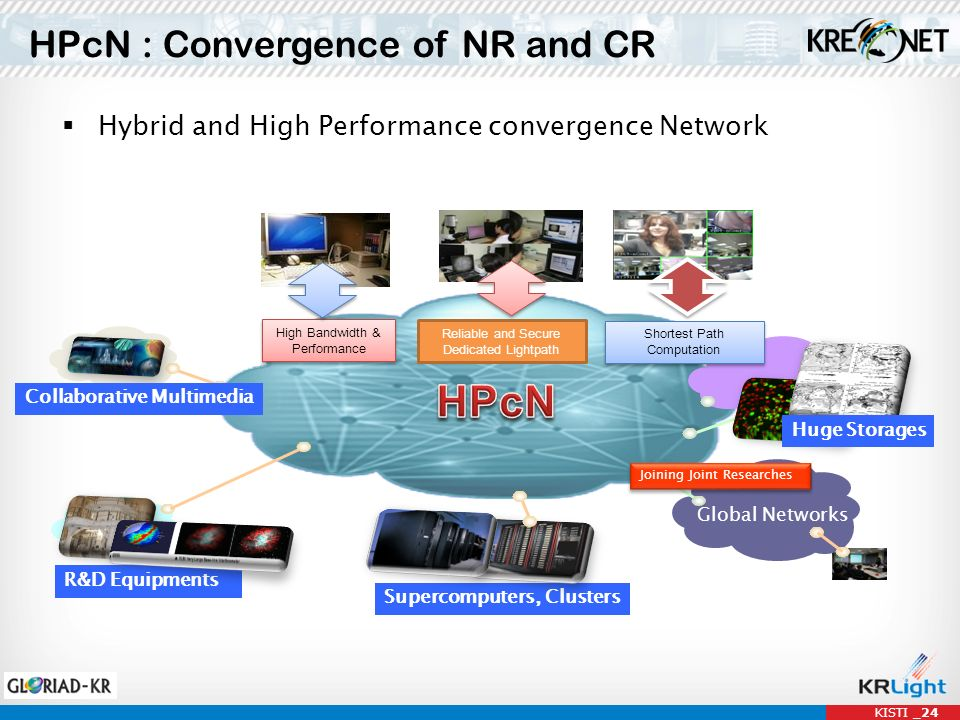 HPcN : Convergence of NR and CR Hybrid and High Performance convergence Network Global Networks Supercomputers, Clusters R&D Equipments Shortest Path Computation High Bandwidth & Performance Reliable and Secure Dedicated Lightpath Joining Joint Researches Collaborative Multimedia Huge Storages KISTI _24