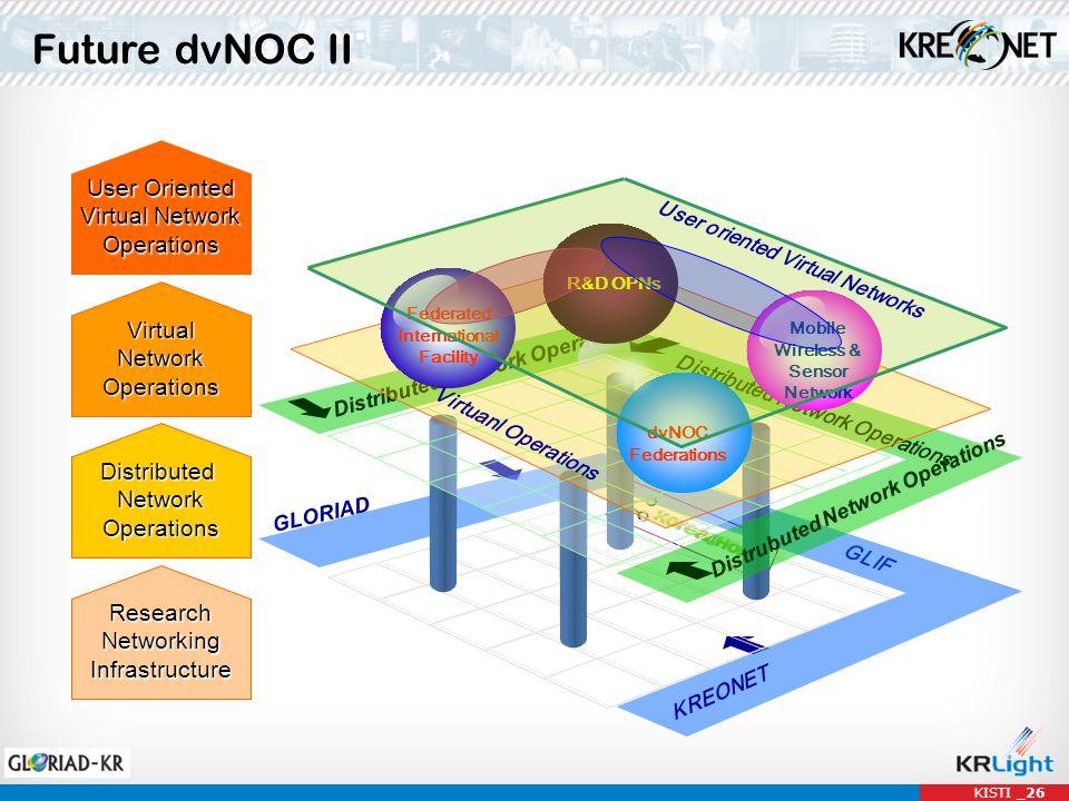 Future dvNOC II KISTI _26 GLORIAD GLIF DistributedNetworkOperations ResearchNetworkingInfrastructure KREONET Distributed Network Operations Distrubute