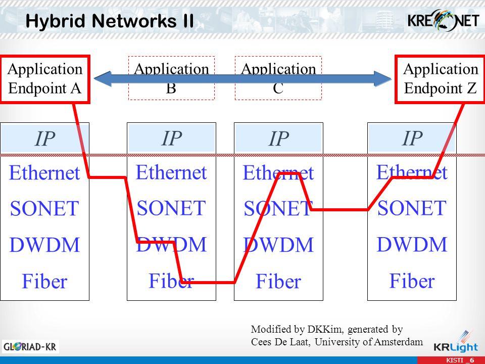IP Ethernet SONET DWDM Fiber IP Ethernet SONET DWDM Fiber IP Ethernet SONET DWDM Fiber Hybrid Networks II KISTI _6 IP Ethernet SONET DWDM Fiber Applic