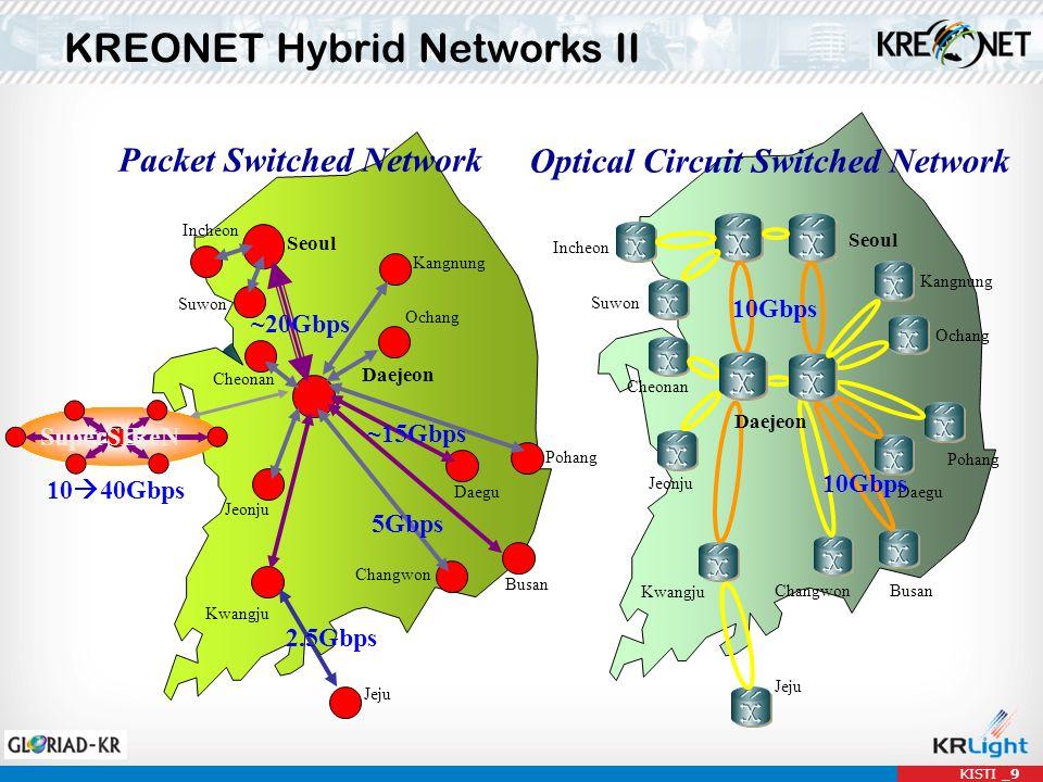 KISTI _9 KREONET Hybrid Networks II 10 40Gbps Kwangju Changwon Busan Pohang Daegu Cheonan Suwon Incheon Daejeon Jeonju 5Gbps SuperSIReN Seoul Packet Switched Network Optical Circuit Switched Network ~20Gbps Incheon Seoul Suwon Cheonan Daejeon Pohang Daegu BusanChangwon Kwangju Jeonju Jeju Ochang Jeju 2.5Gbps ~15Gbps Kangnung 10Gbps