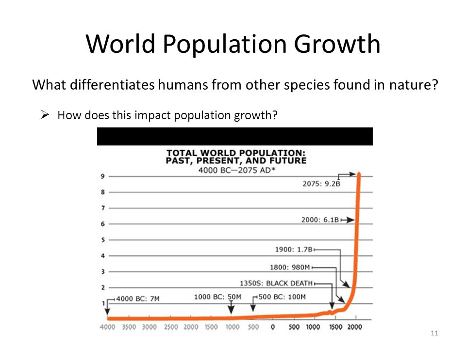 World Population Growth What differentiates humans from other species found in nature? How does this impact population growth? 11