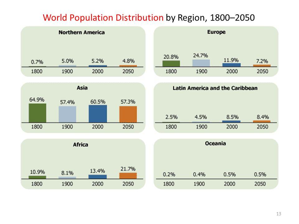 World Population Distribution by Region, 1800–2050 13