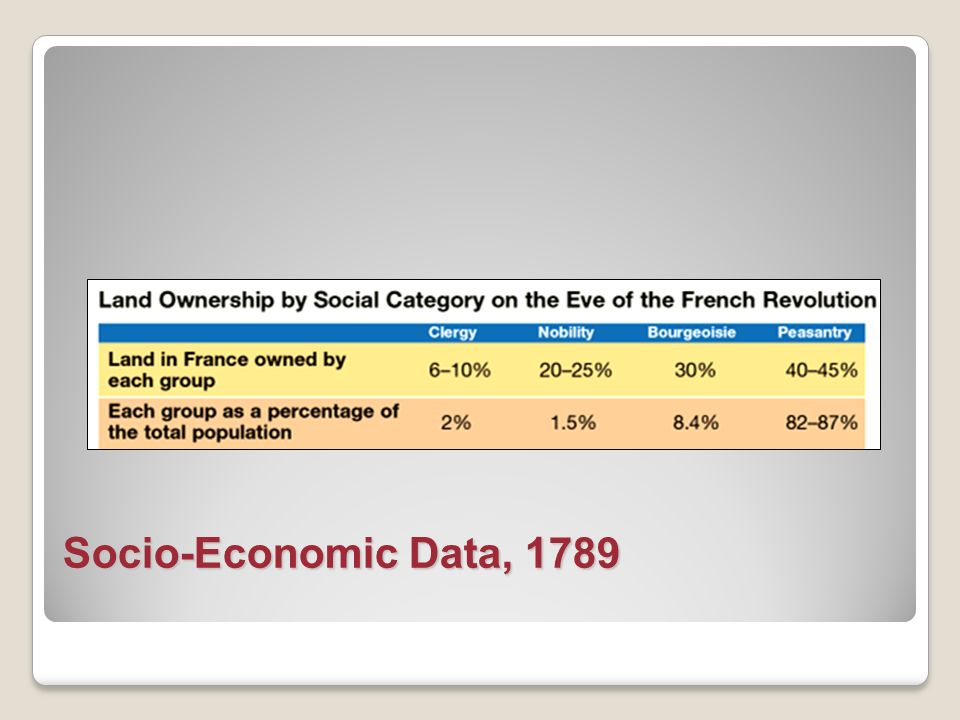 Socio-Economic Data, 1789