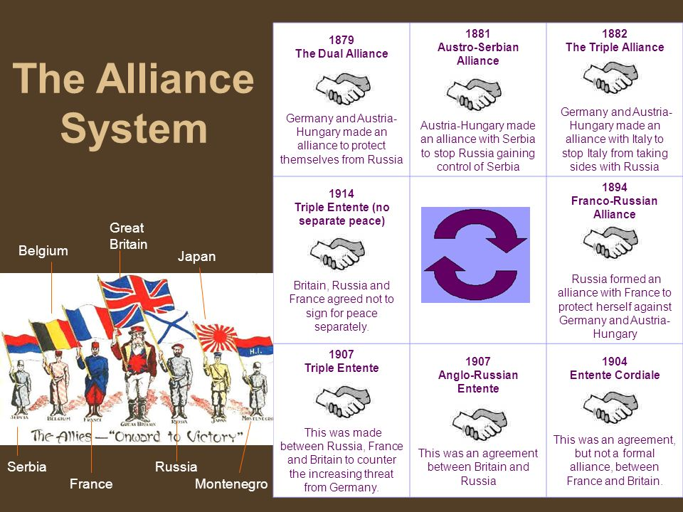 1879 The Dual Alliance Germany and Austria- Hungary made an alliance to protect themselves from Russia 1881 Austro-Serbian Alliance Austria-Hungary ma