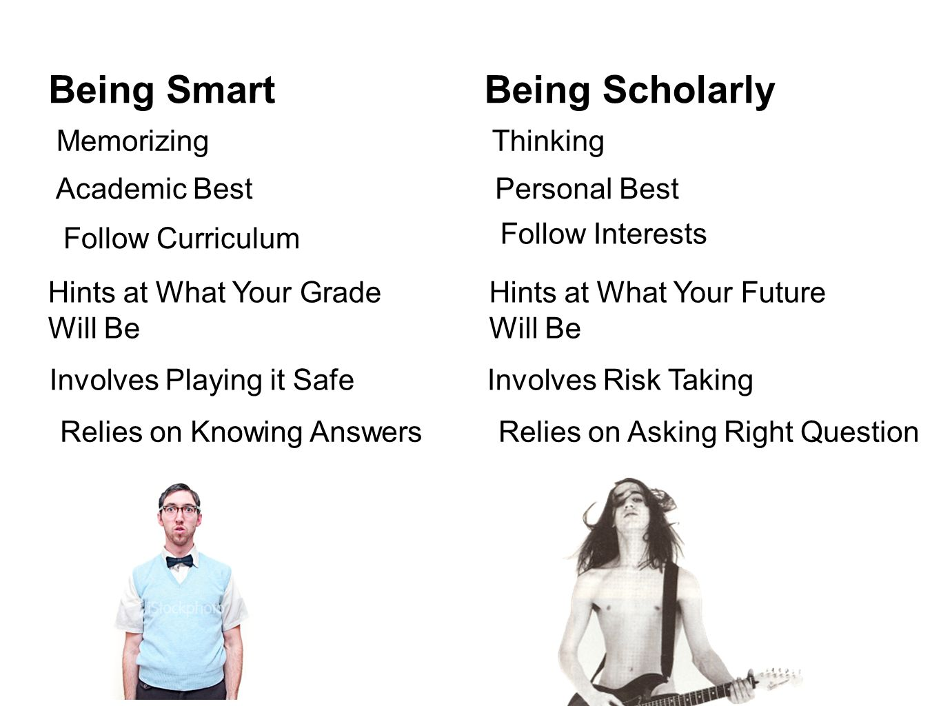 MemorizingThinking Academic BestPersonal Best Follow Curriculum Follow Interests Hints at What Your Grade Will Be Hints at What Your Future Will Be Involves Risk Taking Involves Playing it Safe Relies on Knowing AnswersRelies on Asking Right Question Being ScholarlyBeing Smart