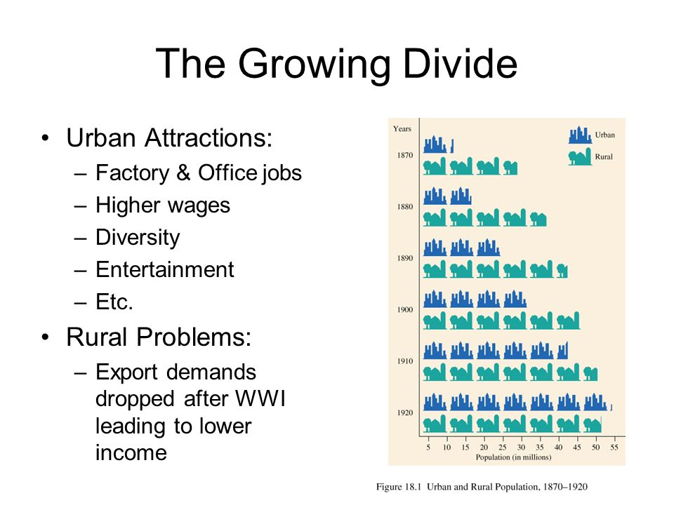 The Growing Divide Urban Attractions: –Factory & Office jobs –Higher wages –Diversity –Entertainment –Etc. Rural Problems: –Export demands dropped aft