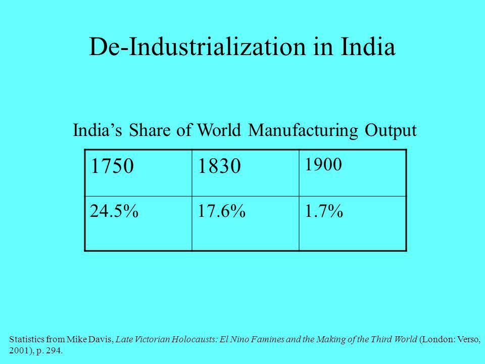 De-Industrialization in India Indias Share of World Manufacturing Output Statistics from Mike Davis, Late Victorian Holocausts: El Nino Famines and th