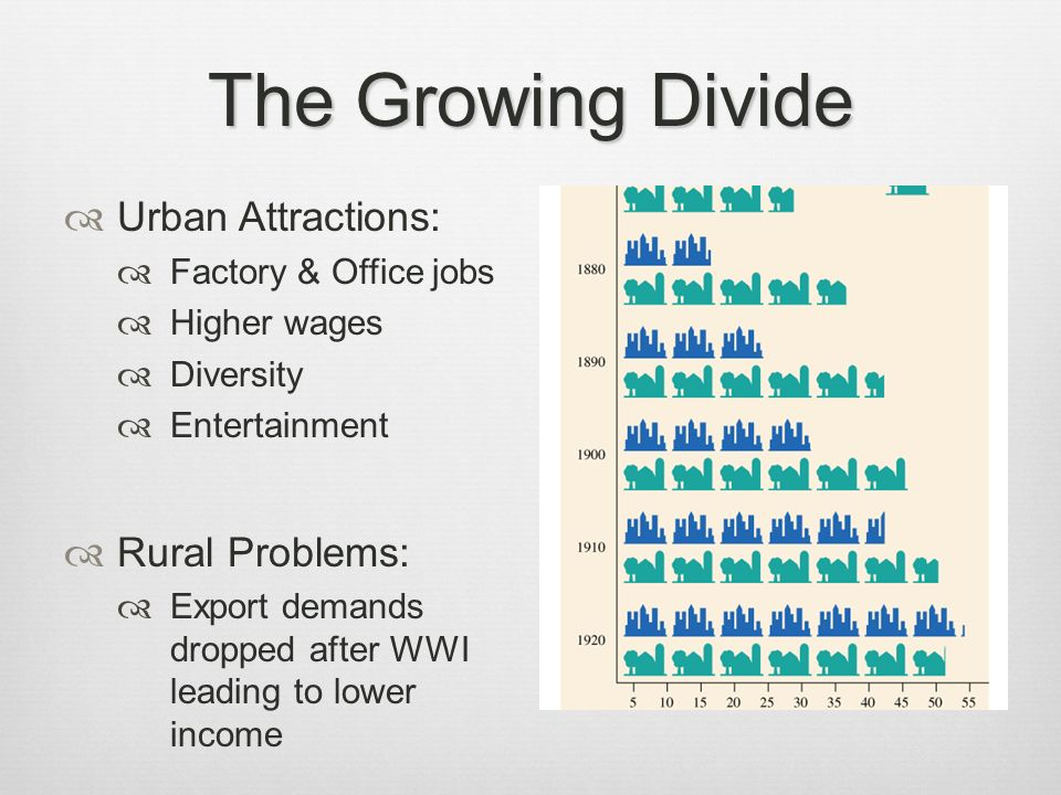 The Growing Divide Urban Attractions: Factory & Office jobs Higher wages Diversity Entertainment Rural Problems: Export demands dropped after WWI lead