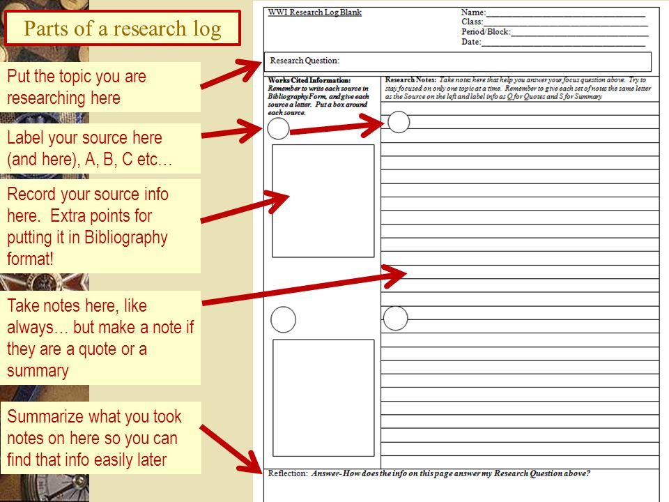 Parts of a research log Put the topic you are researching here Record your source info here. Extra points for putting it in Bibliography format! Label