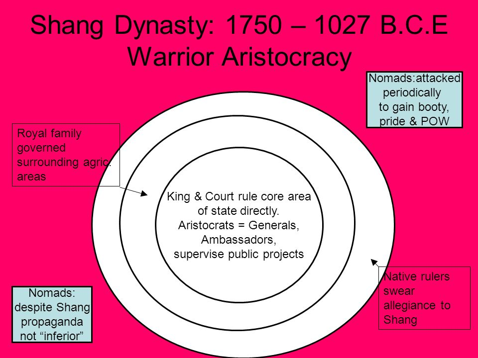 Shang Dynasty: 1750 – 1027 B.C.E Warrior Aristocracy King & Court rule core area of state directly.