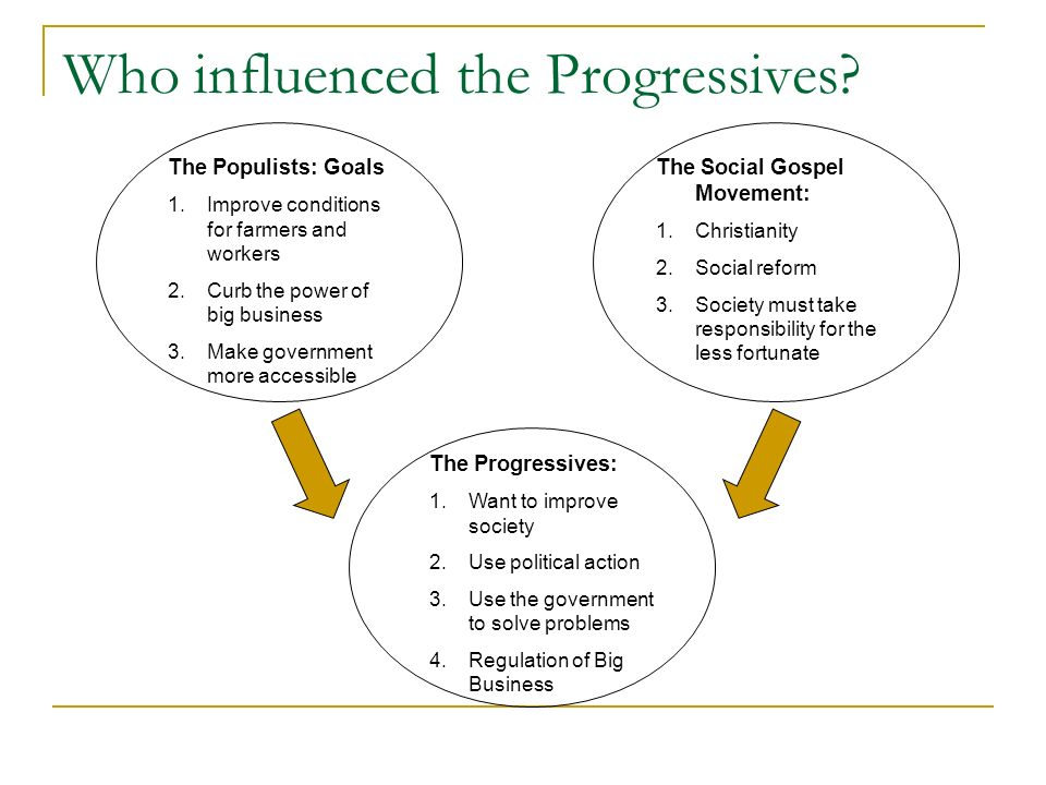 Who influenced the Progressives? The Populists: Goals 1.Improve conditions for farmers and workers 2.Curb the power of big business 3.Make government