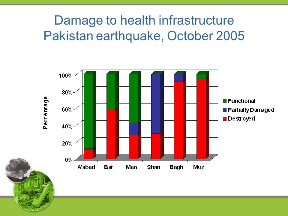 Damage to health infrastructure Pakistan earthquake, October 2005