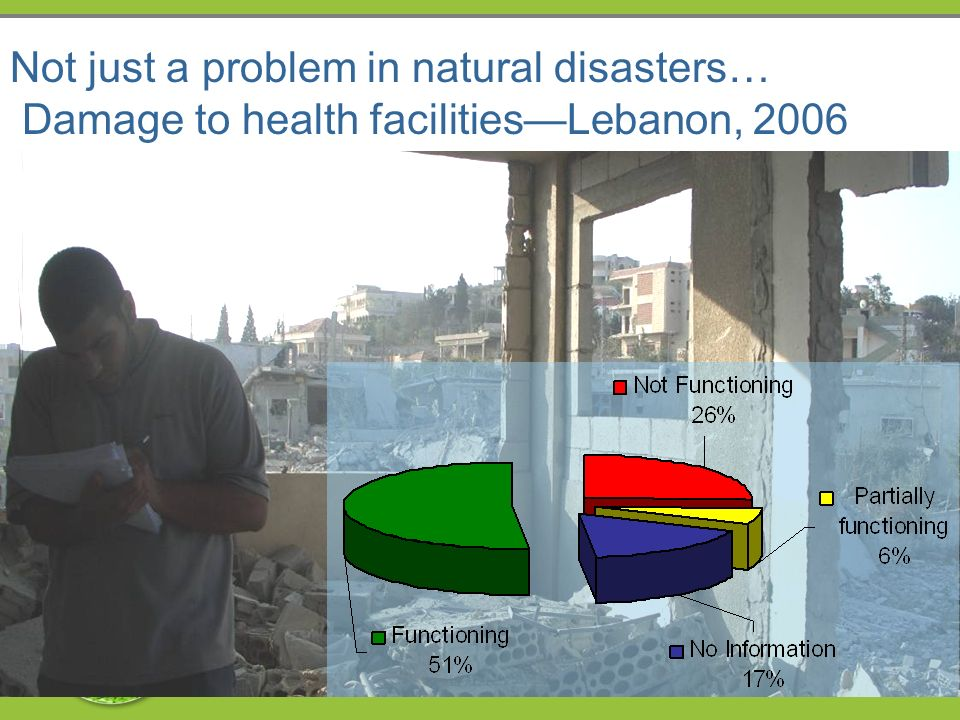 Not just a problem in natural disasters… Damage to health facilitiesLebanon, 2006