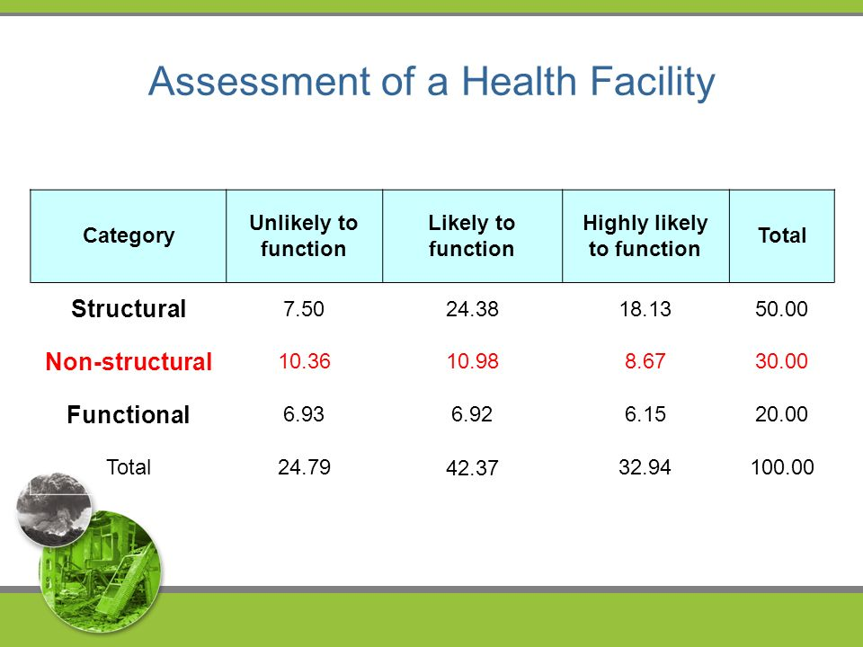 Category Unlikely to function Likely to function Highly likely to function Total Structural Non-structural Functional Total Assessment of a Health Facility