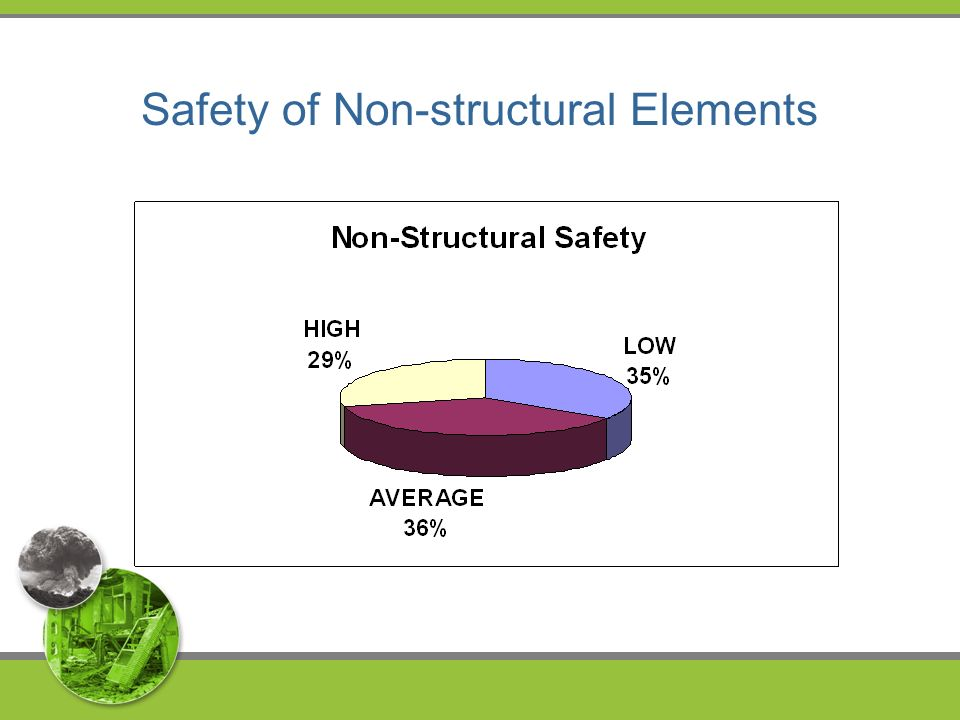 Safety of Non-structural Elements