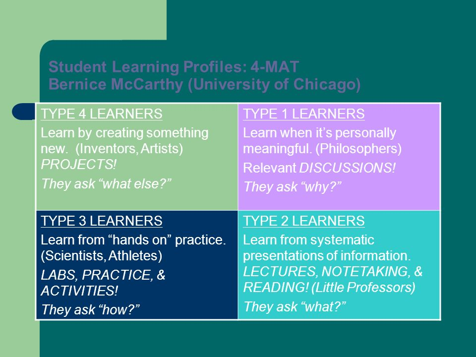 Student Learning Profiles: 4-MAT Bernice McCarthy (University of Chicago) TYPE 4 LEARNERS Learn by creating something new. (Inventors, Artists) PROJEC