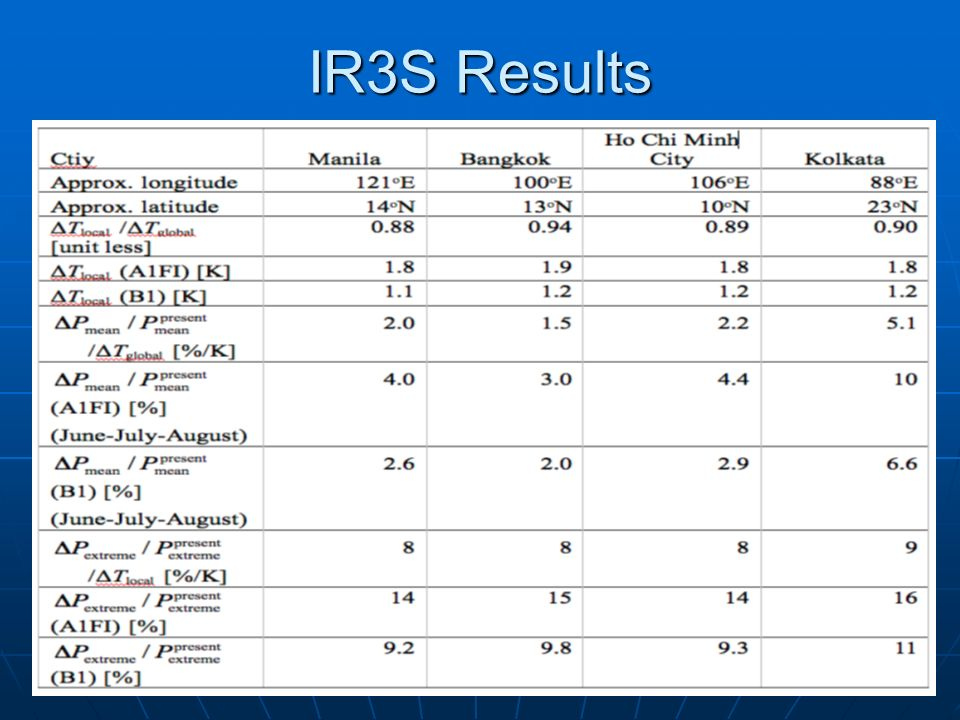 IR3S Results