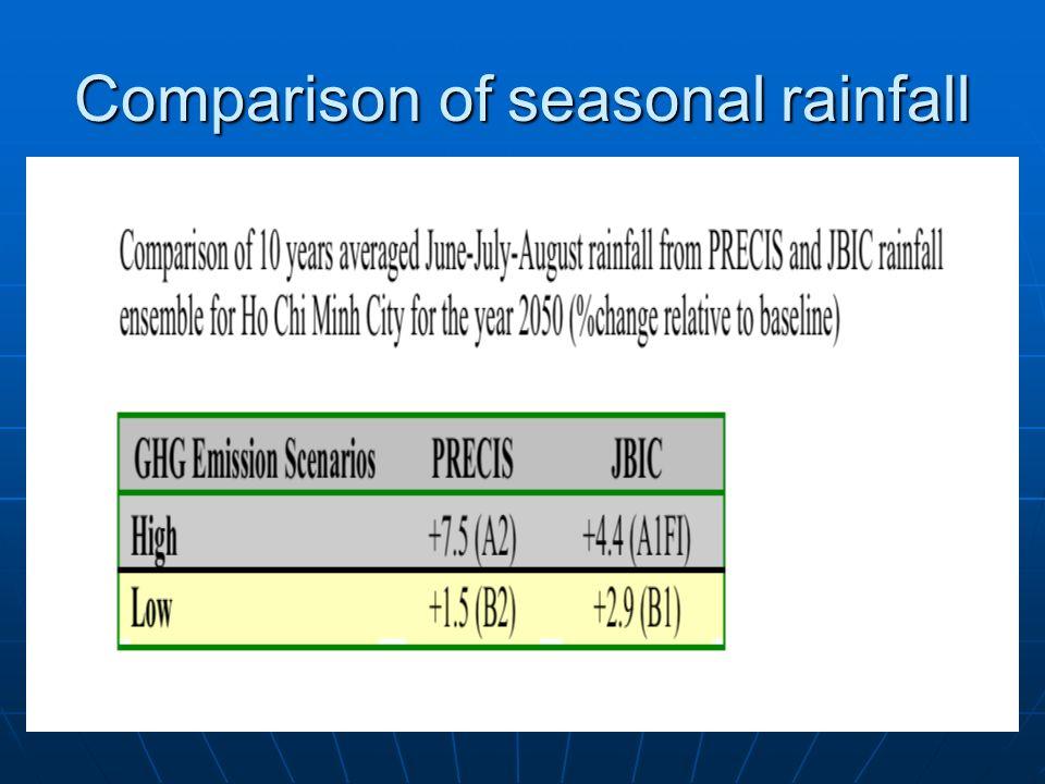 Comparison of seasonal rainfall