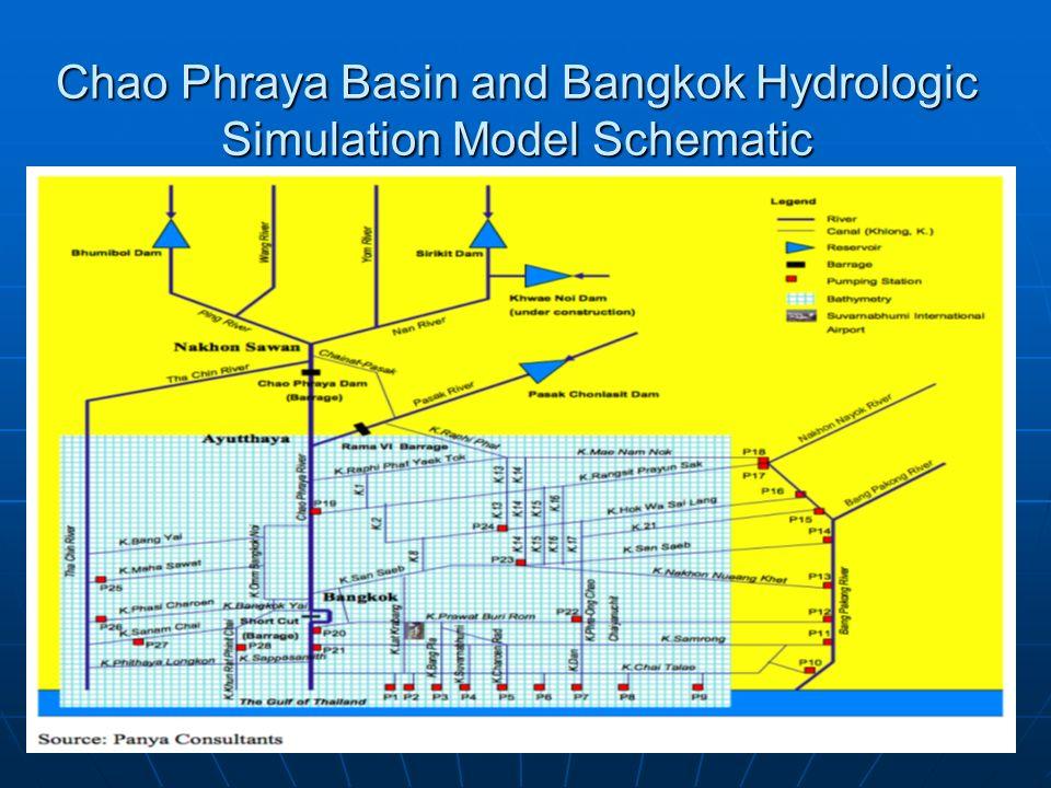 Chao Phraya Basin and Bangkok Hydrologic Simulation Model Schematic