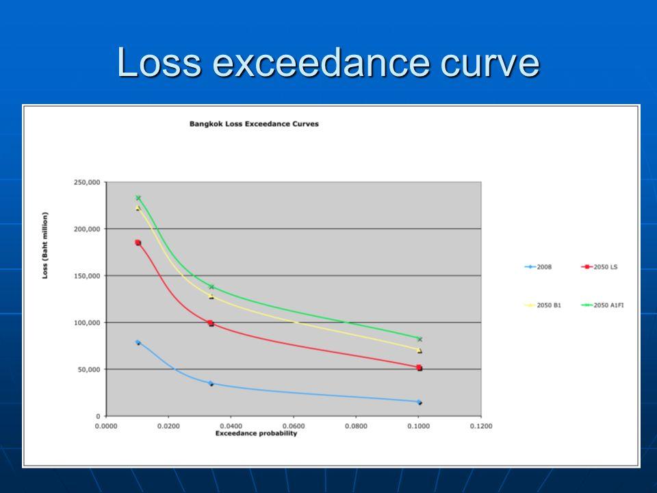Loss exceedance curve