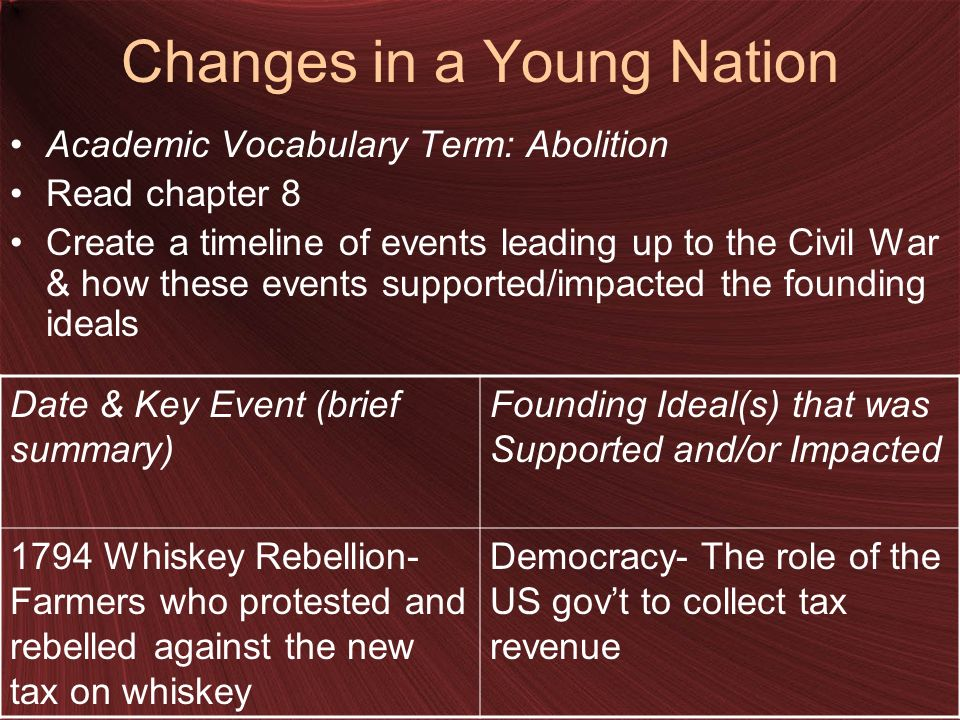 Changes in a Young Nation Academic Vocabulary Term: Abolition Read chapter 8 Create a timeline of events leading up to the Civil War & how these events supported/impacted the founding ideals Date & Key Event (brief summary) Founding Ideal(s) that was Supported and/or Impacted 1794 Whiskey Rebellion- Farmers who protested and rebelled against the new tax on whiskey Democracy- The role of the US govt to collect tax revenue