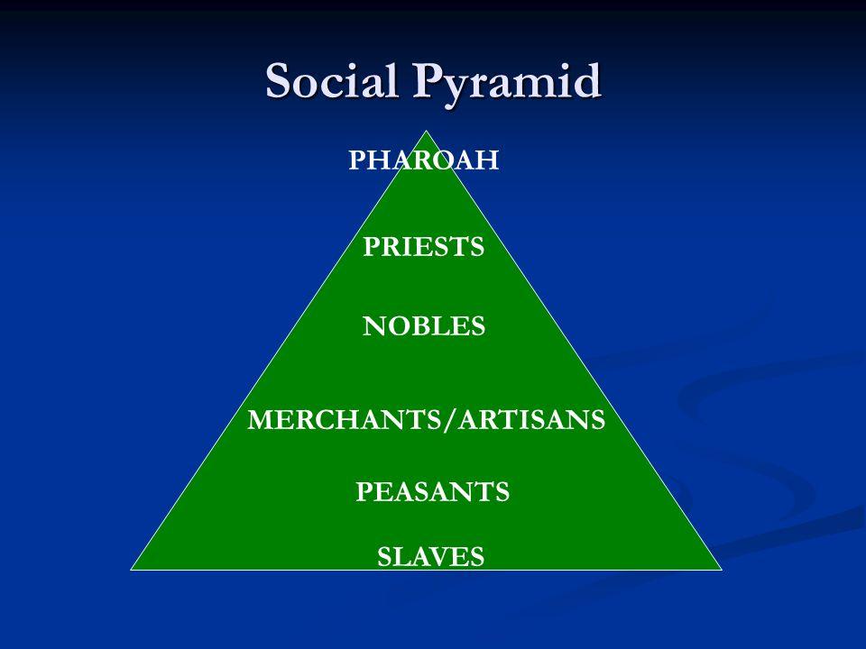 Social Pyramid PHAROAH PRIESTS NOBLES MERCHANTS/ARTISANS PEASANTS SLAVES