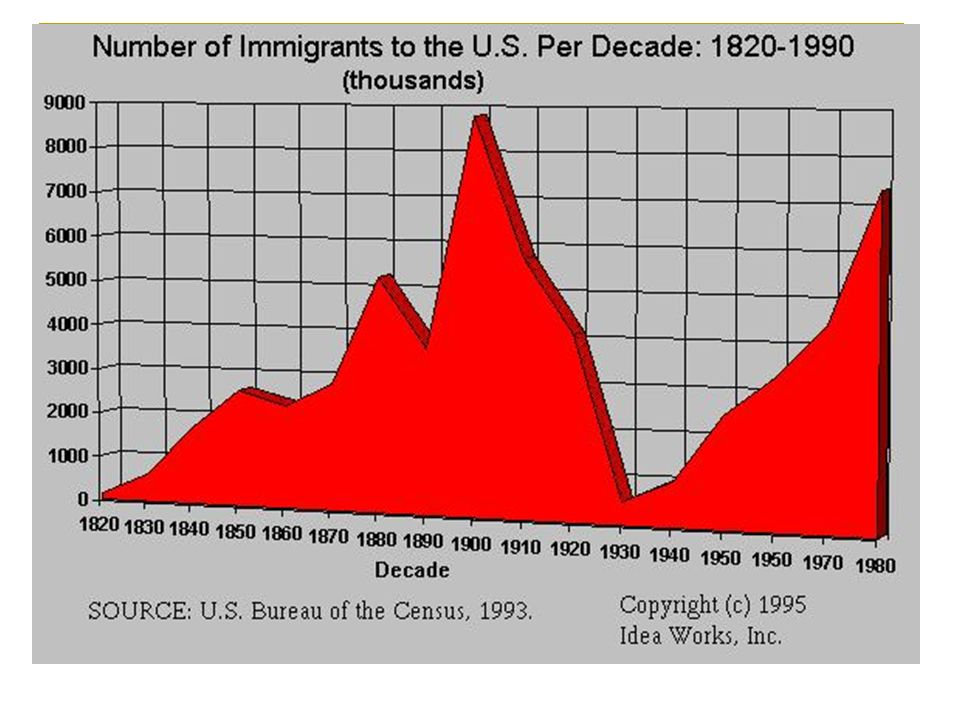 Immigration from Europe 1 st Wave 1870s-1880s: Western and Northern Europeans (German, English and Irish Immigrants 2 nd Wave 1890s- 1920s: Southern and Eastern Europeans (Italian, Jewish, and Polish immigrants