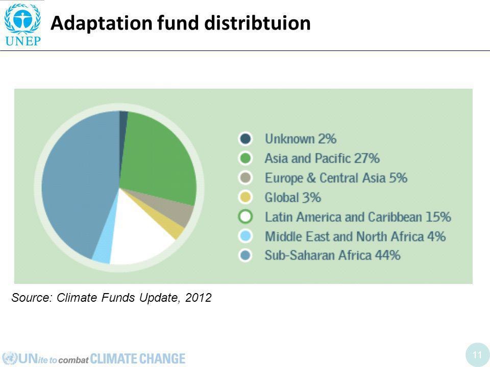 11 Adaptation fund distribtuion Source: Climate Funds Update, 2012