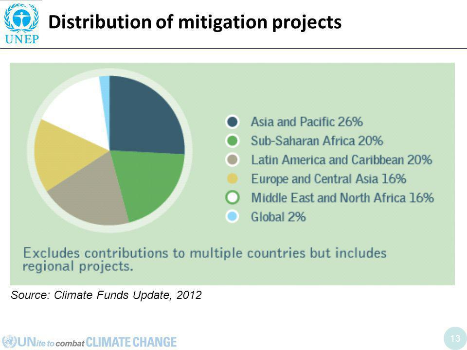 13 Distribution of mitigation projects Source: Climate Funds Update, 2012