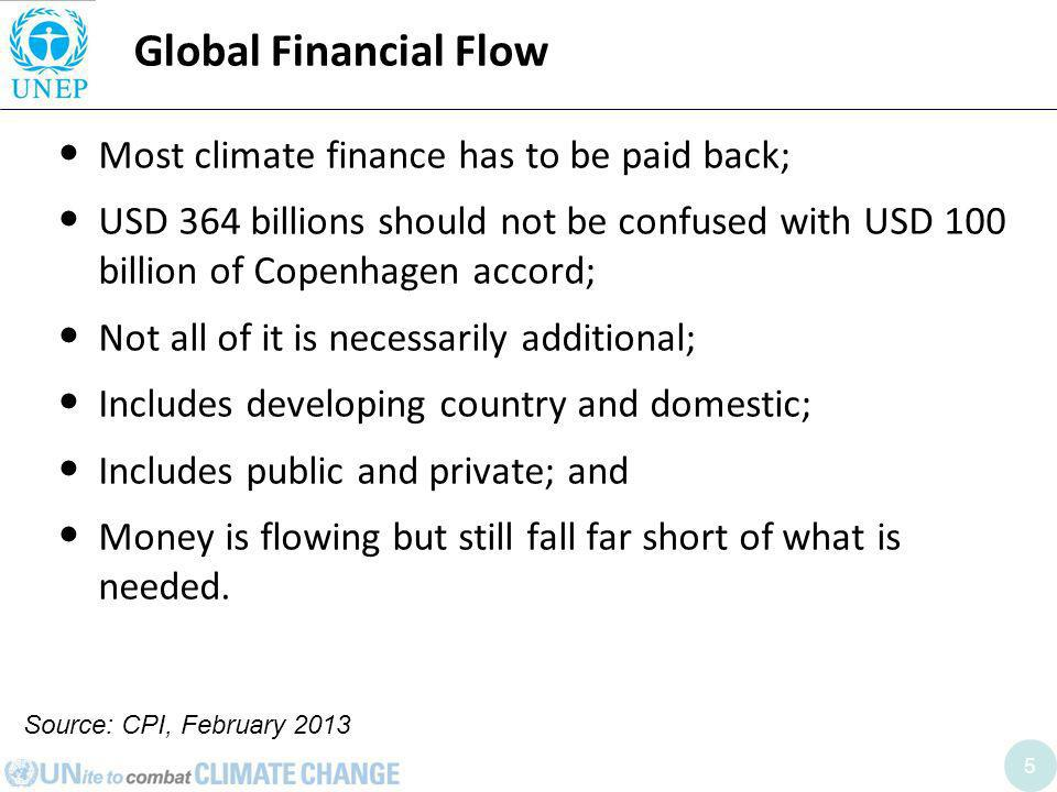 5 Global Financial Flow Most climate finance has to be paid back; USD 364 billions should not be confused with USD 100 billion of Copenhagen accord; Not all of it is necessarily additional; Includes developing country and domestic; Includes public and private; and Money is flowing but still fall far short of what is needed.
