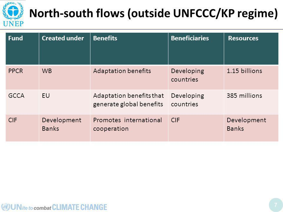 7 North-south flows (outside UNFCCC/KP regime) FundCreated underBenefitsBeneficiaries Resources PPCRWBAdaptation benefitsDeveloping countries 1.15 billions GCCAEUAdaptation benefits that generate global benefits Developing countries 385 millions CIFDevelopment Banks Promotes international cooperation CIFDevelopment Banks