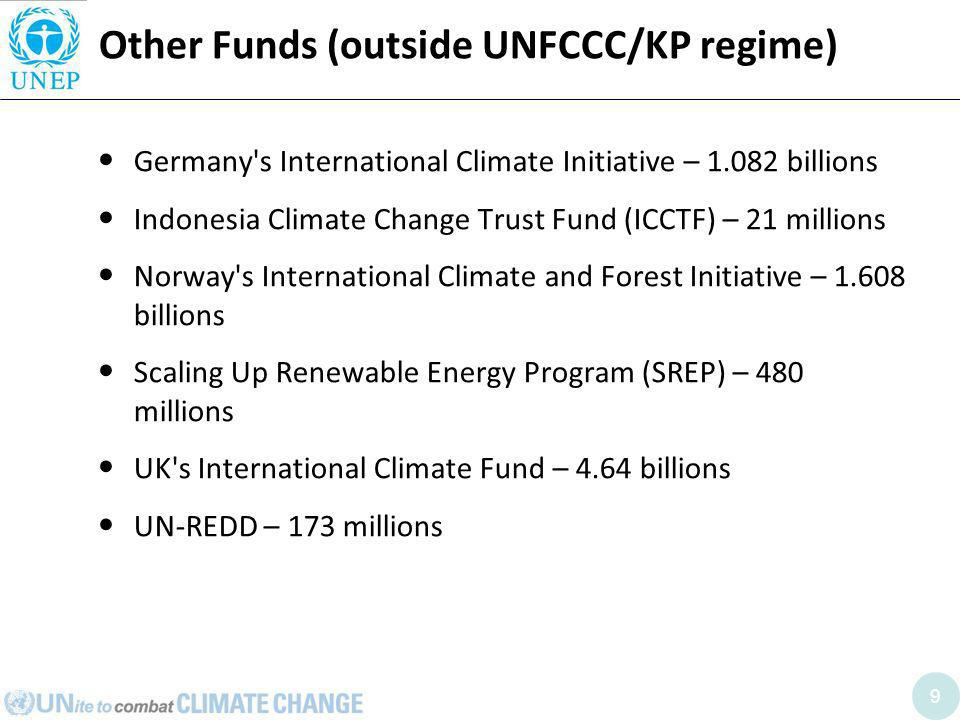 9 Other Funds (outside UNFCCC/KP regime) Germany s International Climate Initiative – 1.082 billions Indonesia Climate Change Trust Fund (ICCTF) – 21 millions Norway s International Climate and Forest Initiative – 1.608 billions Scaling Up Renewable Energy Program (SREP) – 480 millions UK s International Climate Fund – 4.64 billions UN-REDD – 173 millions