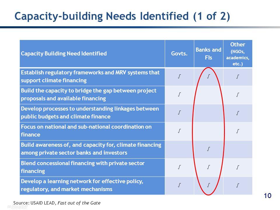 Capacity-building Needs Identified (1 of 2) 10 Capacity Building Need IdentifiedGovts.