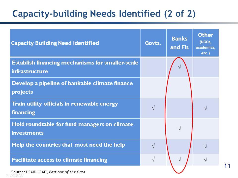 Capacity-building Needs Identified (2 of 2) 11 Capacity Building Need IdentifiedGovts.