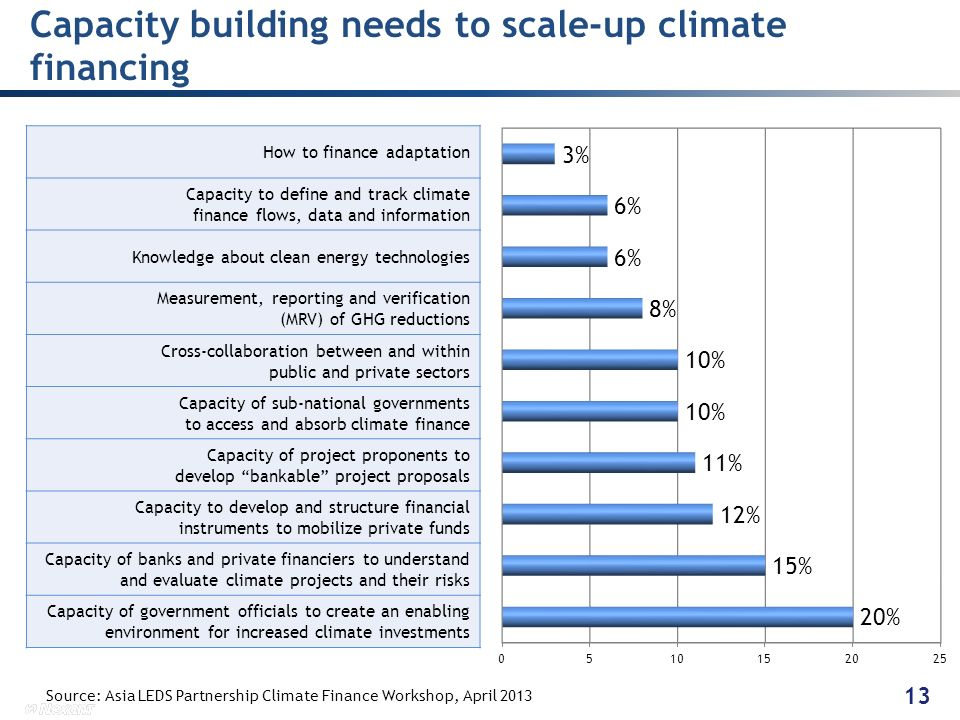 Capacity building needs to scale-up climate financing How to finance adaptation Capacity to define and track climate finance flows, data and informati