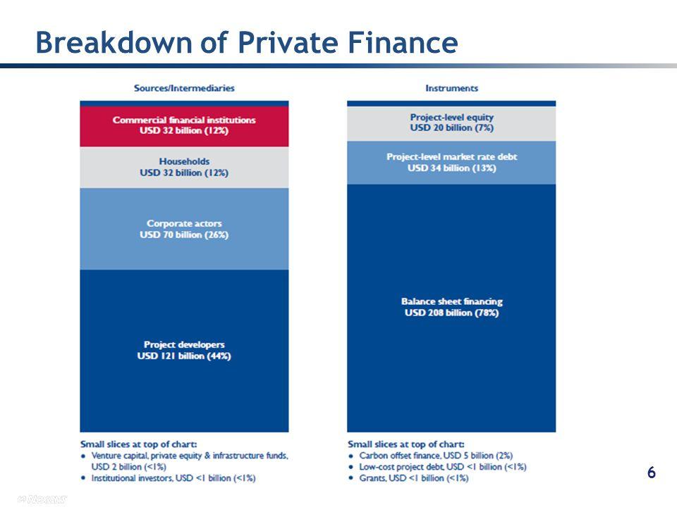 Breakdown of Private Finance 6 6