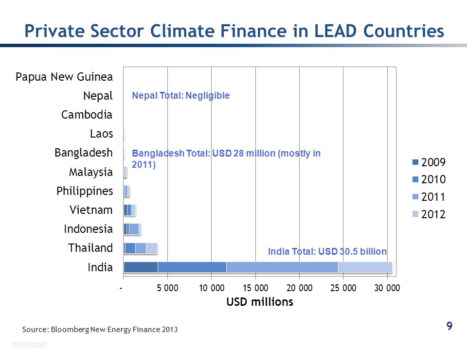 Private Sector Climate Finance in LEAD Countries 9 Source: Bloomberg New Energy Finance 2013 India Total: USD 30.5 billion Bangladesh Total: USD 28 million (mostly in 2011) Nepal Total: Negligible