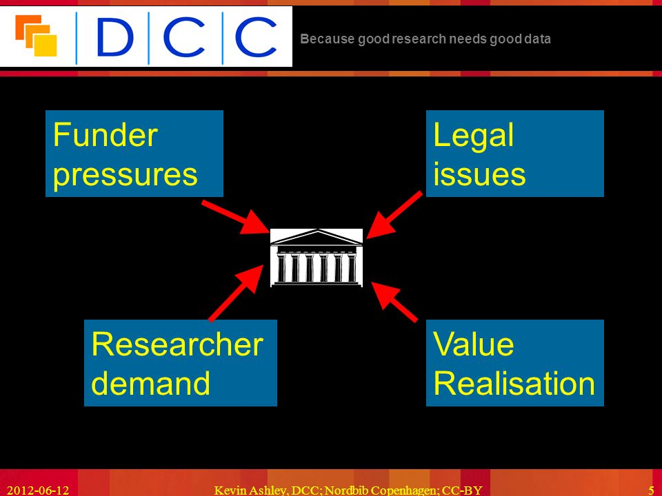 Because good research needs good data Kevin Ashley, DCC; Nordbib Copenhagen; CC-BY5 Funder pressures Researcher demand Legal issues Value Realisation