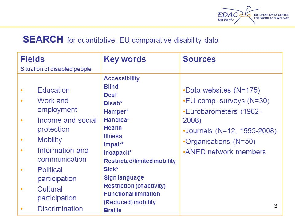 3 SEARCH for quantitative, EU comparative disability data Fields Situation of disabled people Key wordsSources Education Work and employment Income and social protection Mobility Information and communication Political participation Cultural participation Discrimination Accessibility Blind Deaf Disab* Hamper* Handica* Health Illness Impair* Incapacit* Restricted/limited mobility Sick* Sign language Restriction (of activity) Functional limitation (Reduced) mobility Braille Data websites (N=175) EU comp.