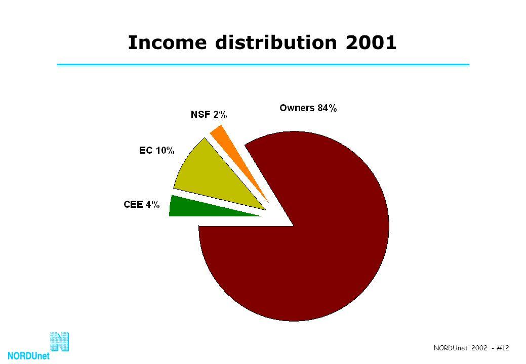 NORDUnet 2002 - #12 Income distribution 2001
