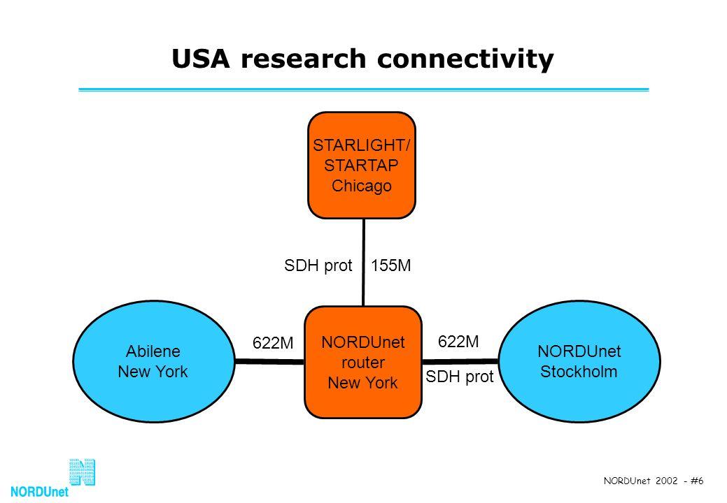 NORDUnet 2002 - #6 USA research connectivity STARLIGHT/ STARTAP Chicago NORDUnet router New York NORDUnet Stockholm 622M 155M 622M Abilene New York SDH prot