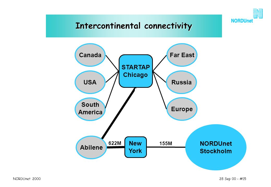 28 Sep 00 - #15NORDUnet 2000 Intercontinental connectivity STARTAP Chicago Russia New York USA Far EastCanada Europe Abilene NORDUnet Stockholm South America 155M 45M 622M