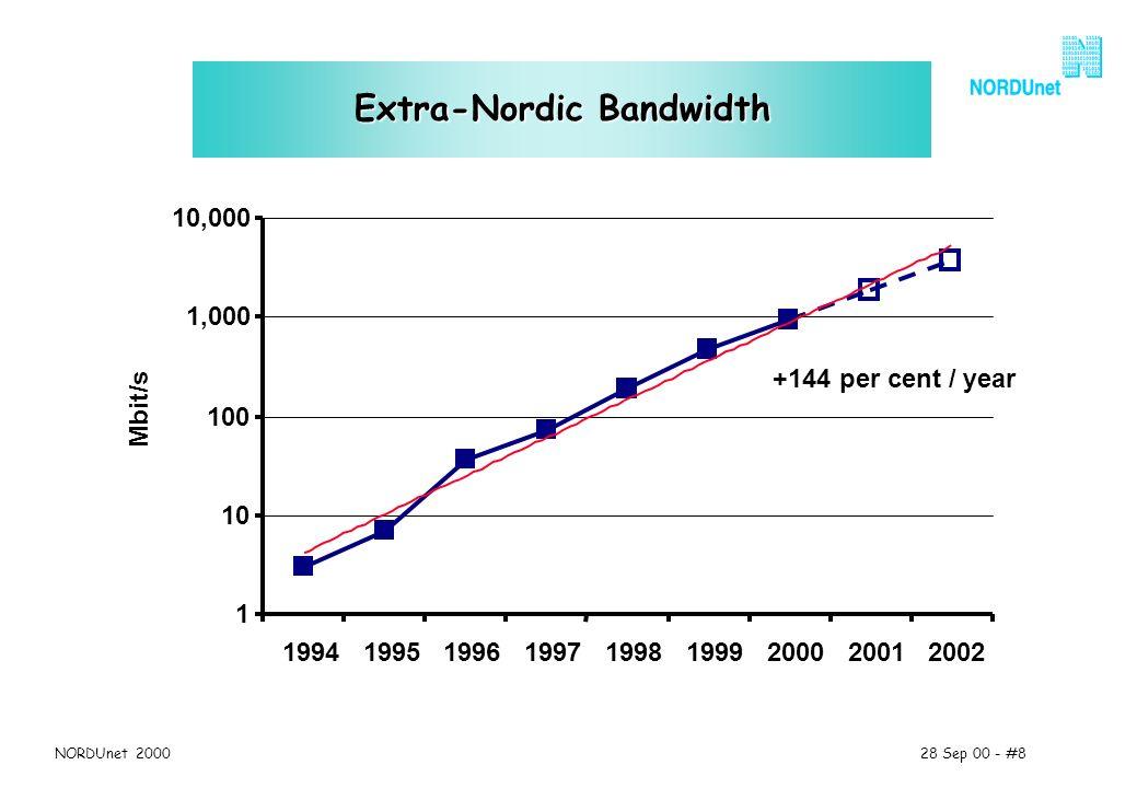 28 Sep 00 - #8NORDUnet 2000 Extra-Nordic Bandwidth 1 10 100 1,000 10,000 199419951996199719981999200020012002 Mbit/s +144 per cent / year