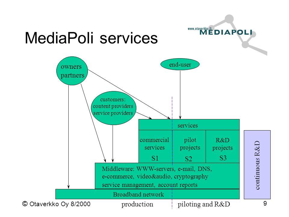 © Otaverkko Oy 8/2000 9 MediaPoli services Broadband network Middleware: WWW-servers, e-mail, DNS, e-commerce, video&audio, cryptography service manag