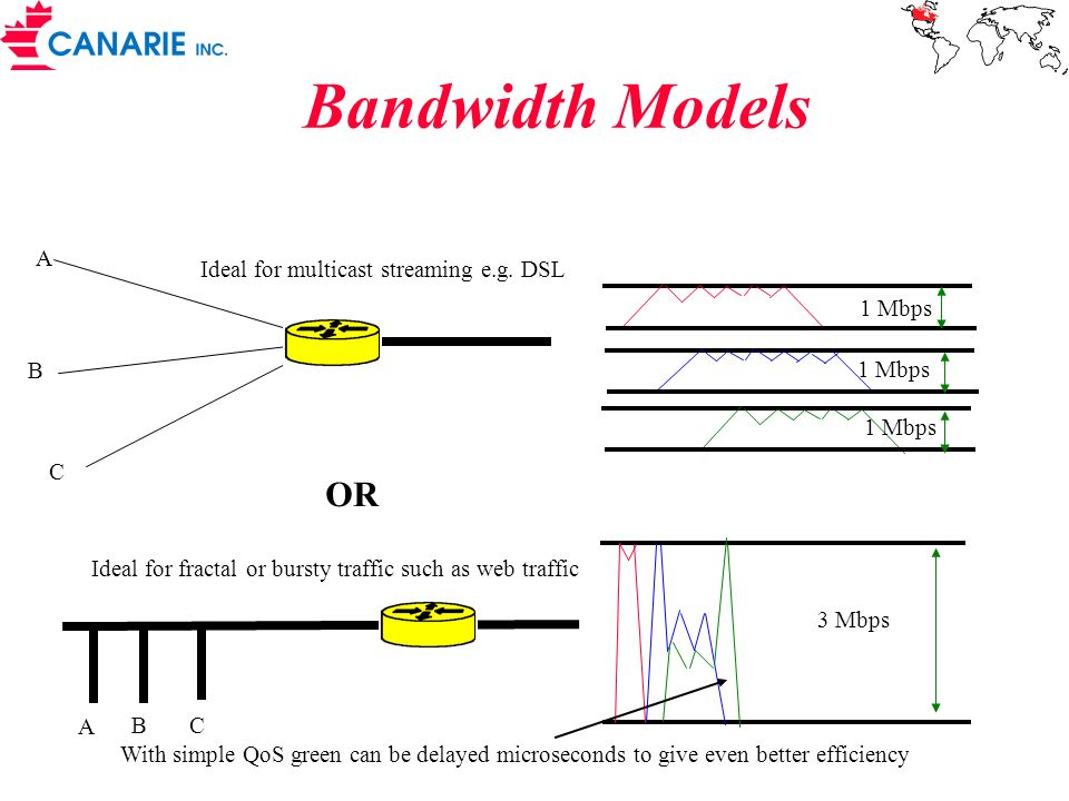 Bandwidth Models OR A B C A BC 1 Mbps 3 Mbps With simple QoS green can be delayed microseconds to give even better efficiency Ideal for multicast stre
