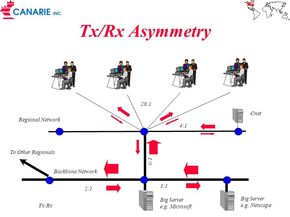 Tx/Rx Asymmetry Big Server e.g.Microsoft Big Server e.g.