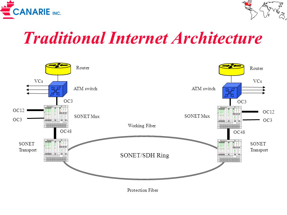 Traditional Internet Architecture Router ATM switch SONET Mux SONET Transport OC3 OC12 OC3 OC48 VCs Router ATM switch SONET Mux SONET Transport OC3 OC