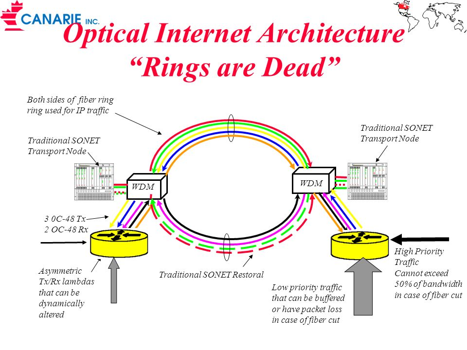 Optical Internet Architecture Rings are Dead High Priority Traffic Cannot exceed 50% of bandwidth in case of fiber cut 3 0C-48 Tx 2 OC-48 Rx Both side
