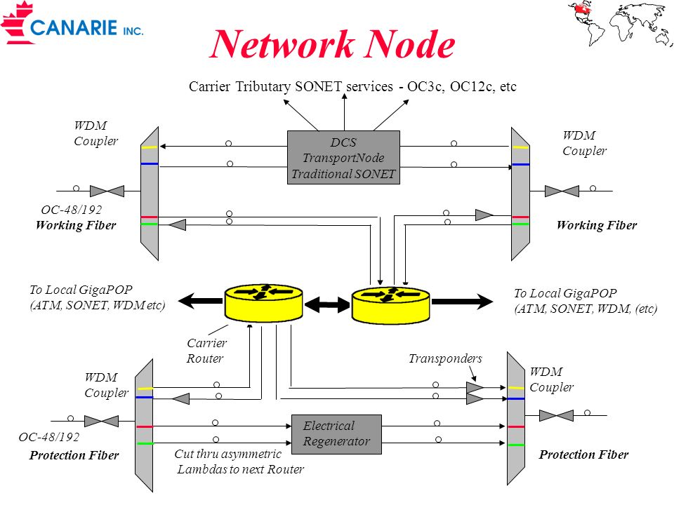 Network Node Transponders To Local GigaPOP (ATM, SONET, WDM etc) Carrier Router Protection Fiber WDM Coupler Protection Fiber WDM Coupler Working Fibe