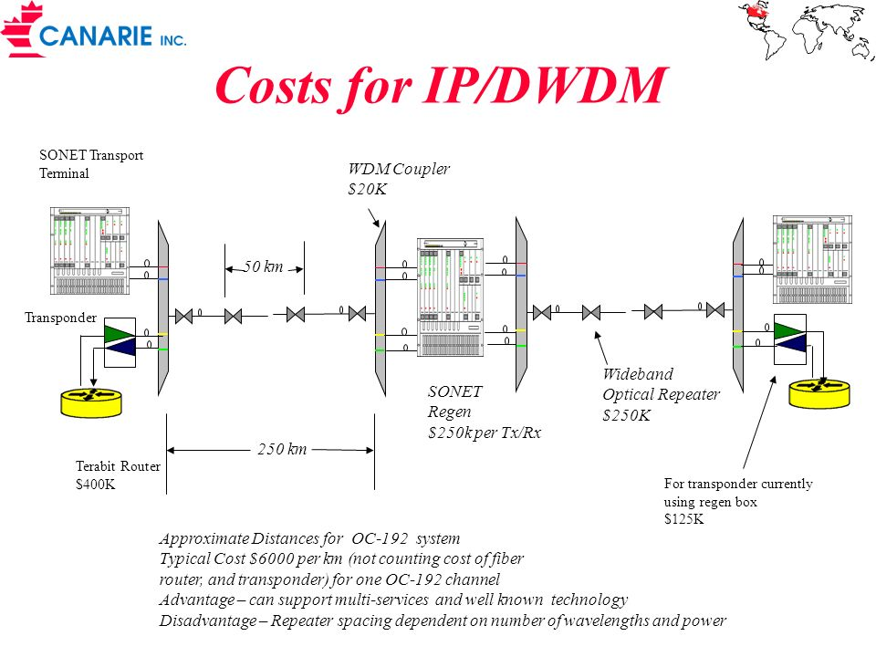Costs for IP/DWDM SONET Regen $250k per Tx/Rx Approximate Distances for OC-192 system Typical Cost $6000 per km (not counting cost of fiber router, an